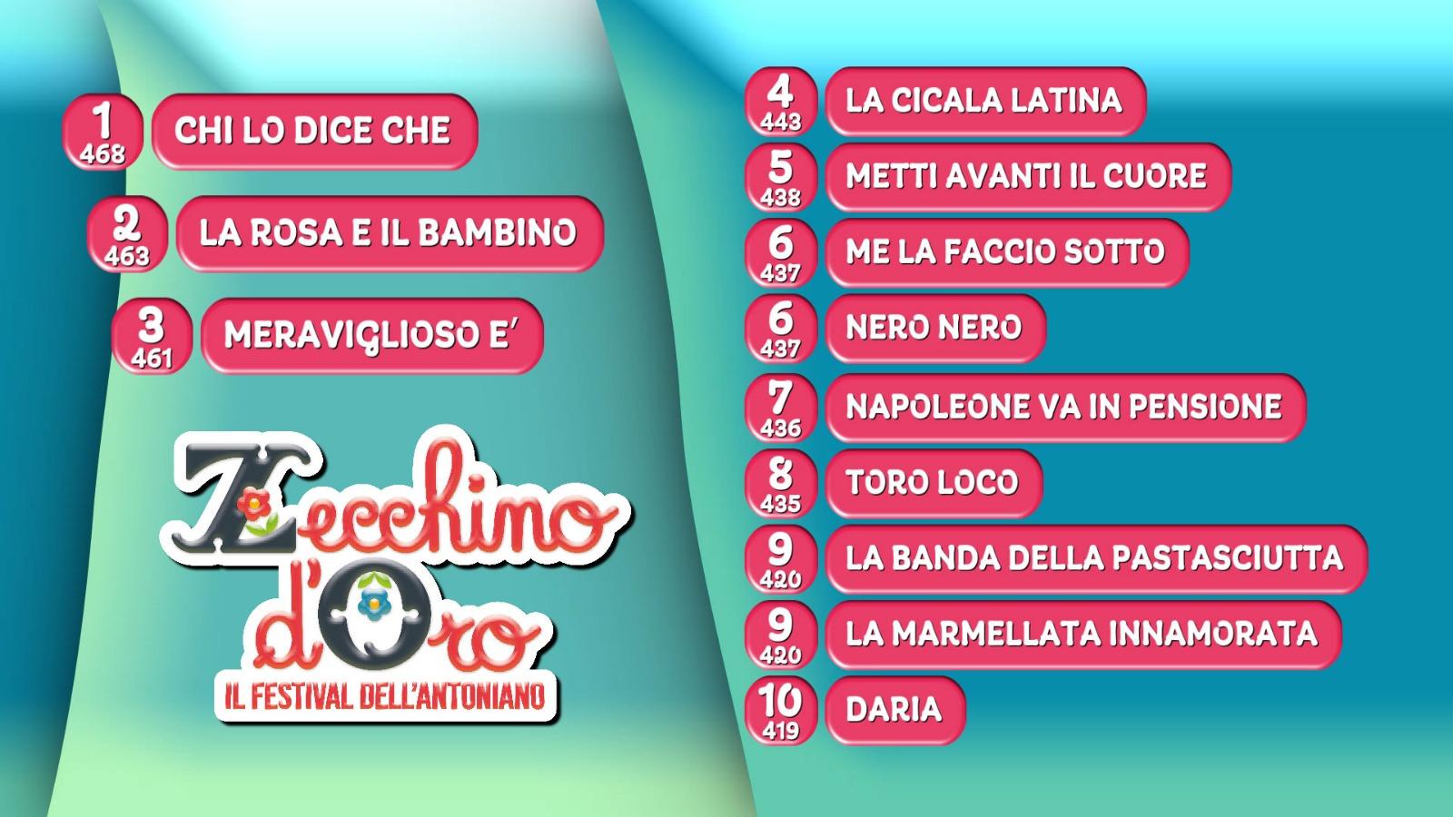 Classifica Terza Puntata Zecchino d'Oro 2018